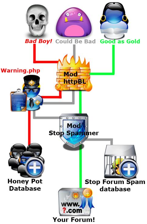 Diagrama de Wizzle